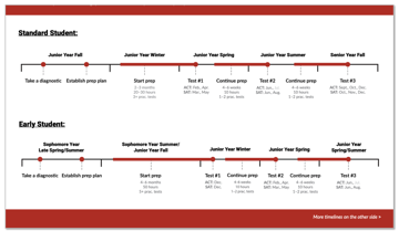 Image of sample test prep timelines