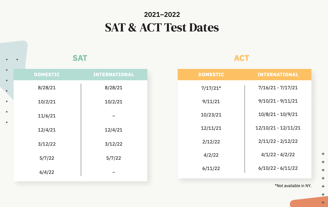 Test Dates 2021-2023.png